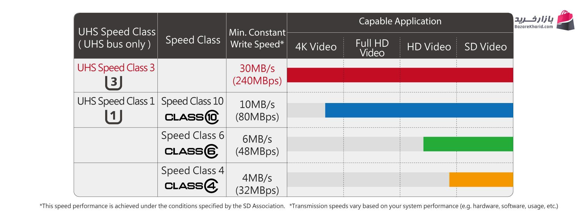 کارت حافظه microSD UHS-I U1 - Apacer ظرفیت 64GB
